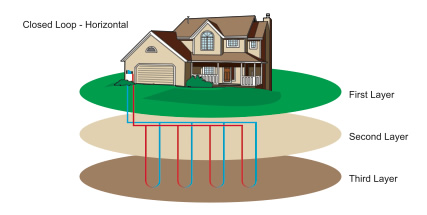 horizontal closed loop geothermal system
