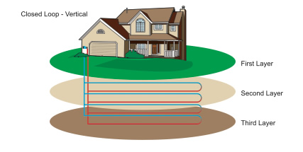 vertical closed loop geothermal system